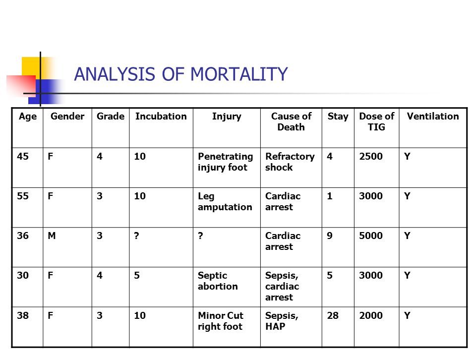 ANALYSIS OF MORTALITY Age Gender Grade Incubation Injury