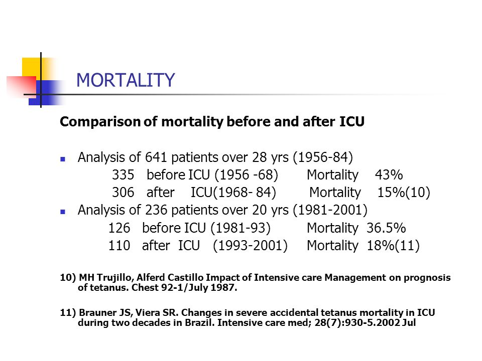 MORTALITY Comparison of mortality before and after ICU