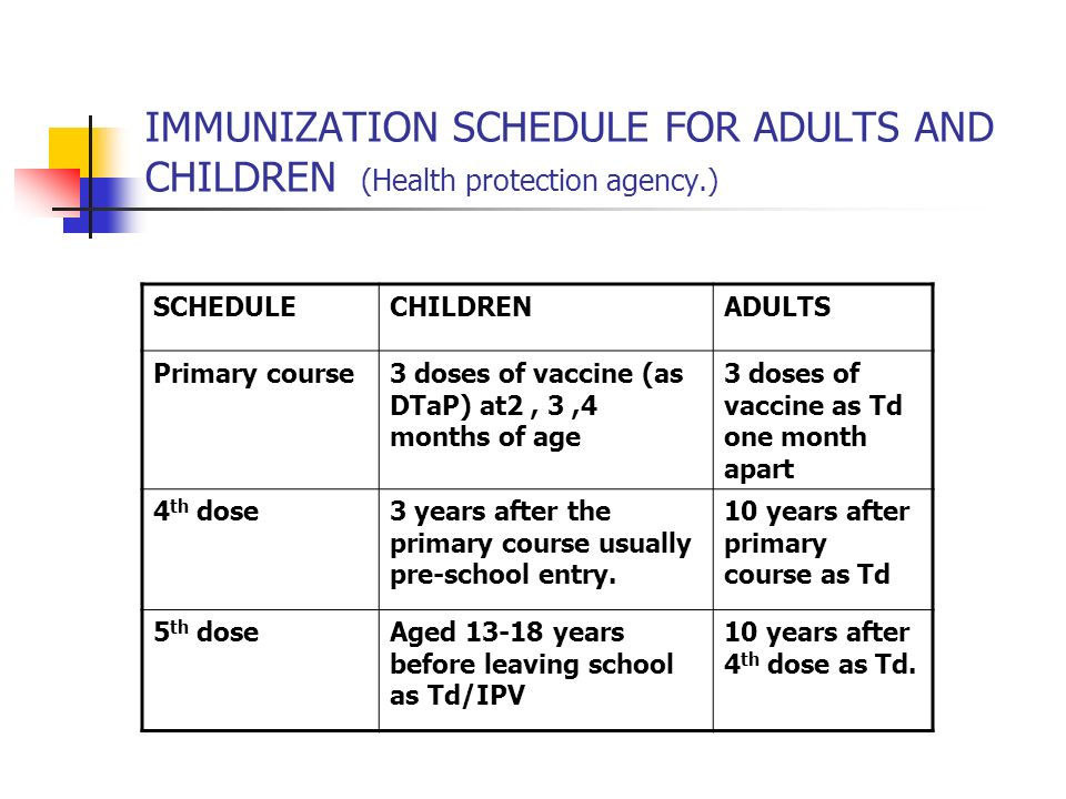 IMMUNIZATION SCHEDULE FOR ADULTS AND CHILDREN (Health protection agency.)