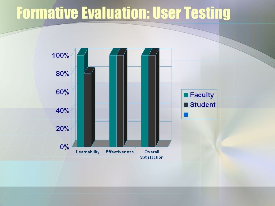 Formative Evaluation: User Testing
