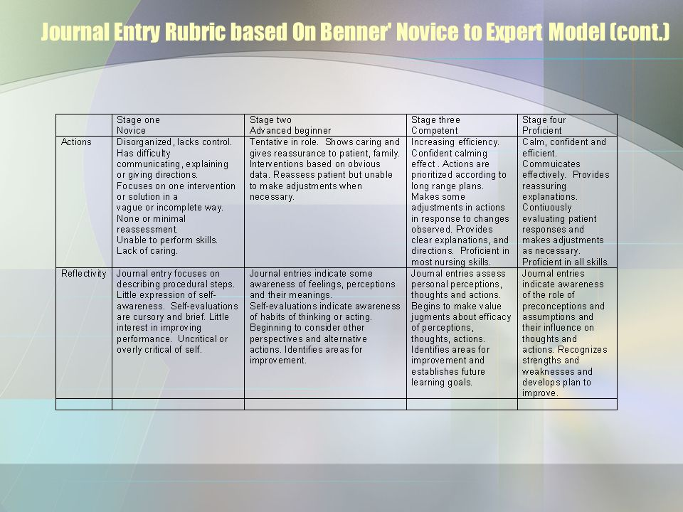 Journal Entry Rubric based On Benner Novice to Expert Model (cont.)