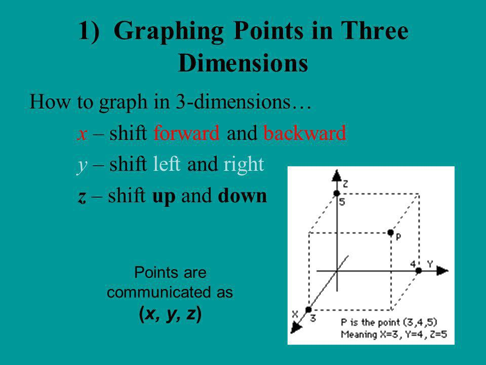 1) Graphing Points in Three Dimensions