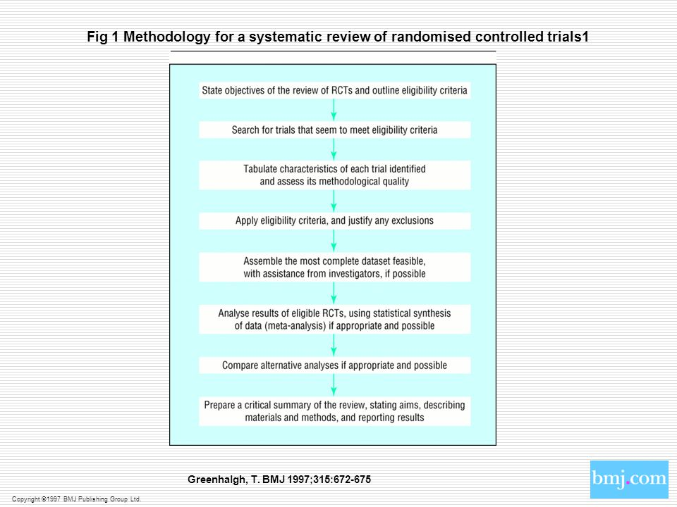 Fig 1 Methodology for a systematic review of randomised controlled trials1