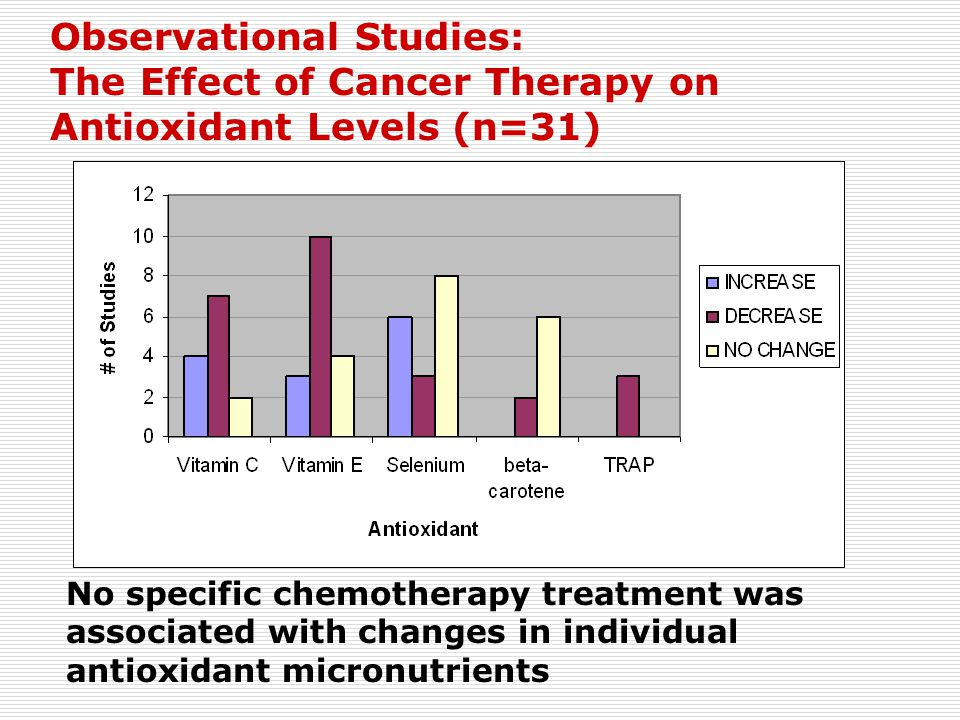 Observational Studies: The Effect of Cancer Therapy on Antioxidant Levels (n=31)