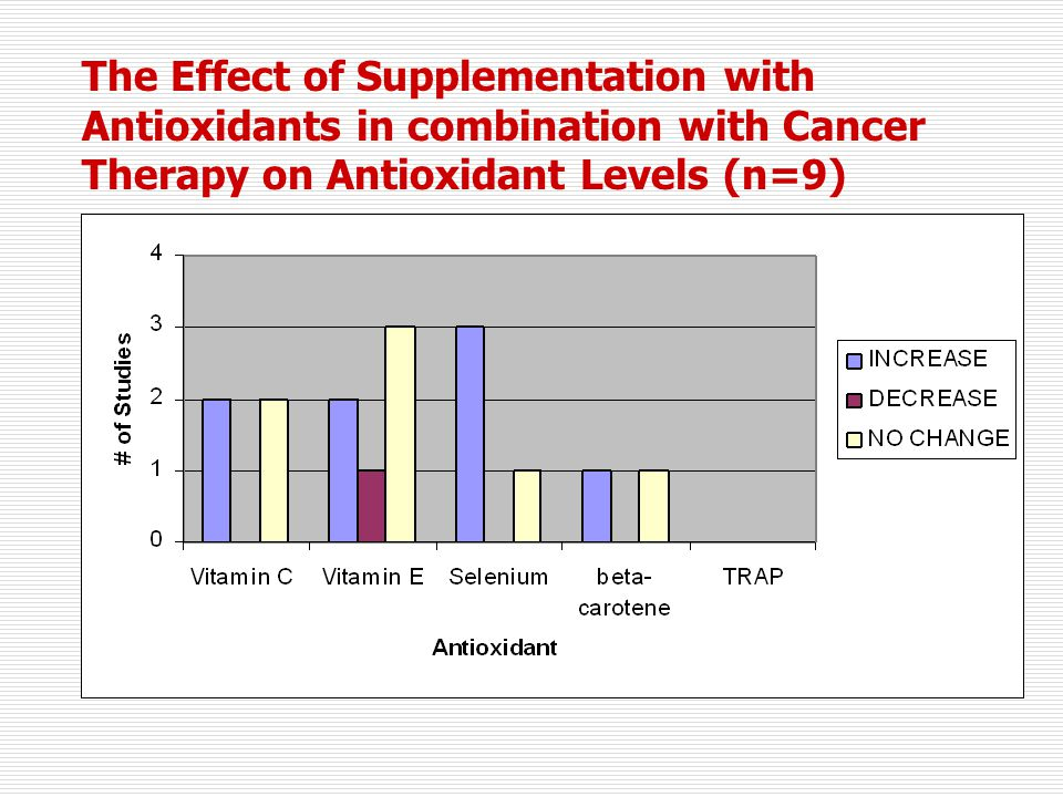 The Effect of Supplementation with Antioxidants in combination with Cancer Therapy on Antioxidant Levels (n=9)