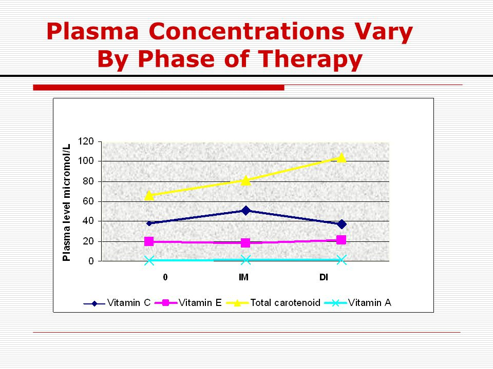 Plasma Concentrations Vary By Phase of Therapy
