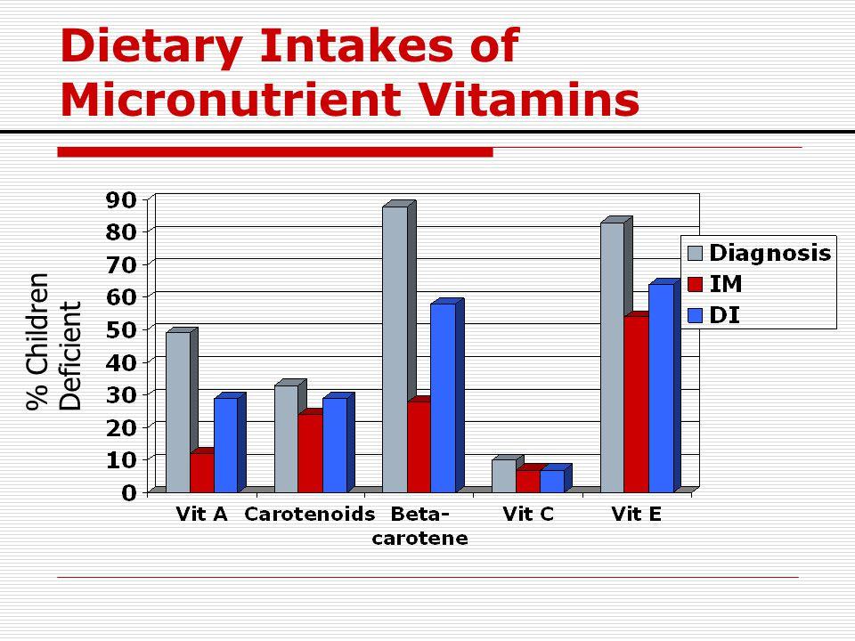 Dietary Intakes of Micronutrient Vitamins