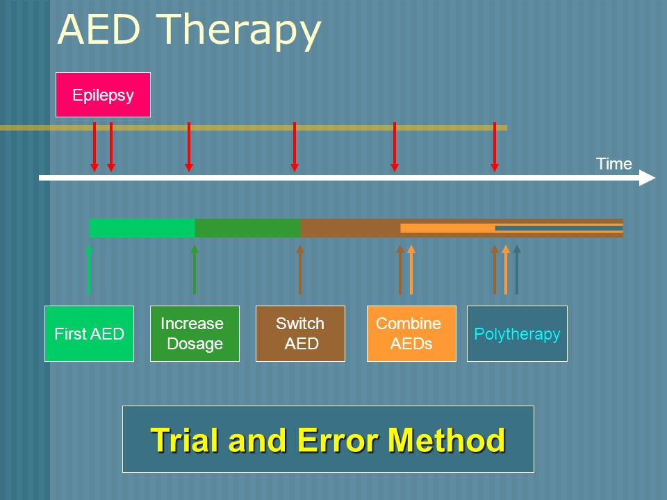 AED Therapy Trial and Error Method Epilepsy Time First AED Increase