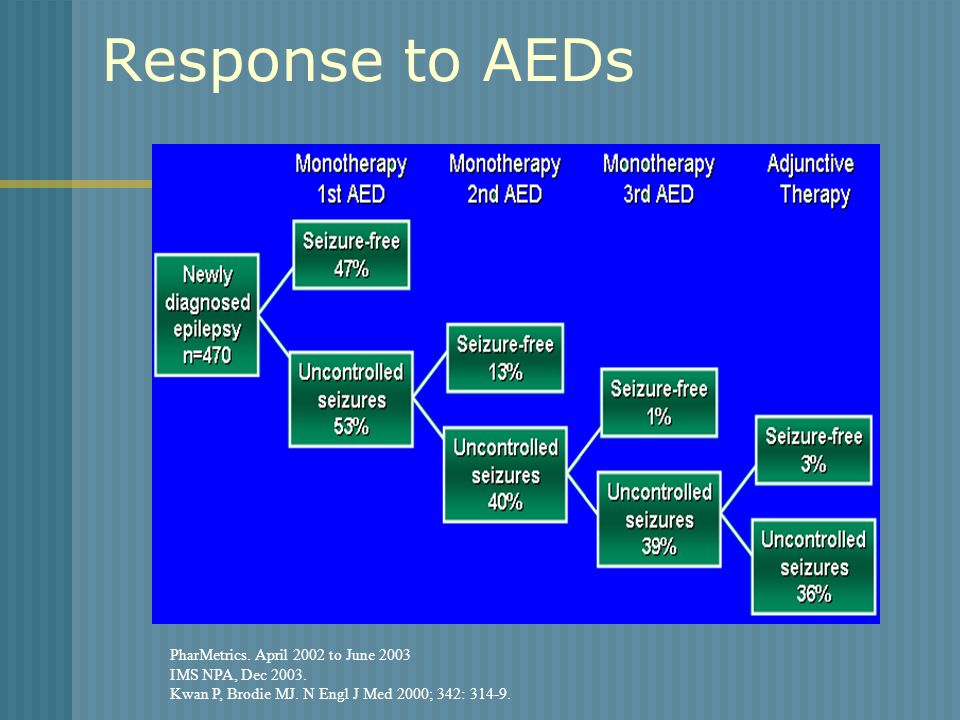 Response to AEDs PharMetrics. April 2002 to June 2003