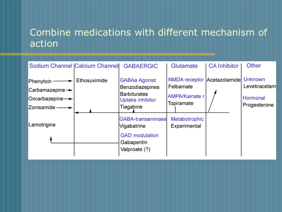 Combine medications with different mechanism of action