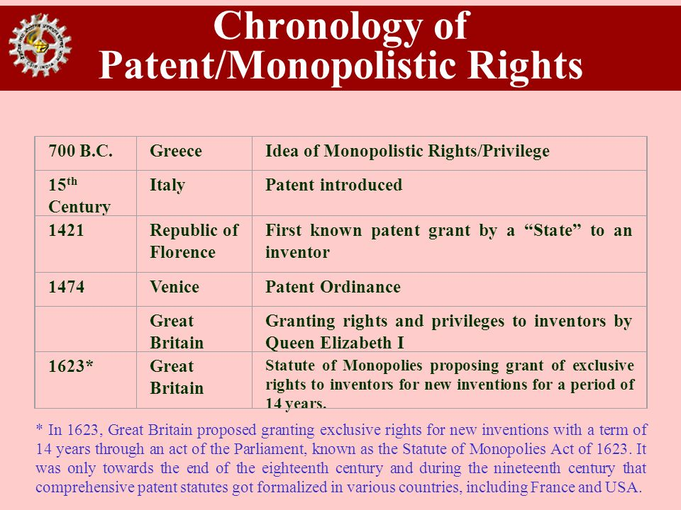 Chronology of Patent/Monopolistic Rights