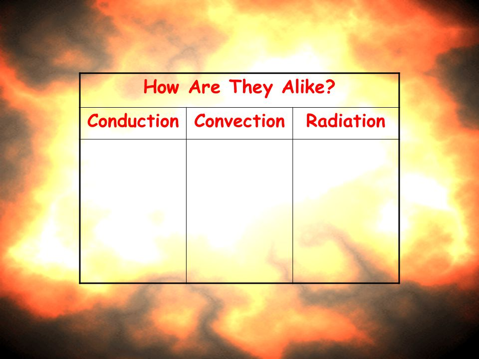 How Are They Alike Conduction Convection Radiation