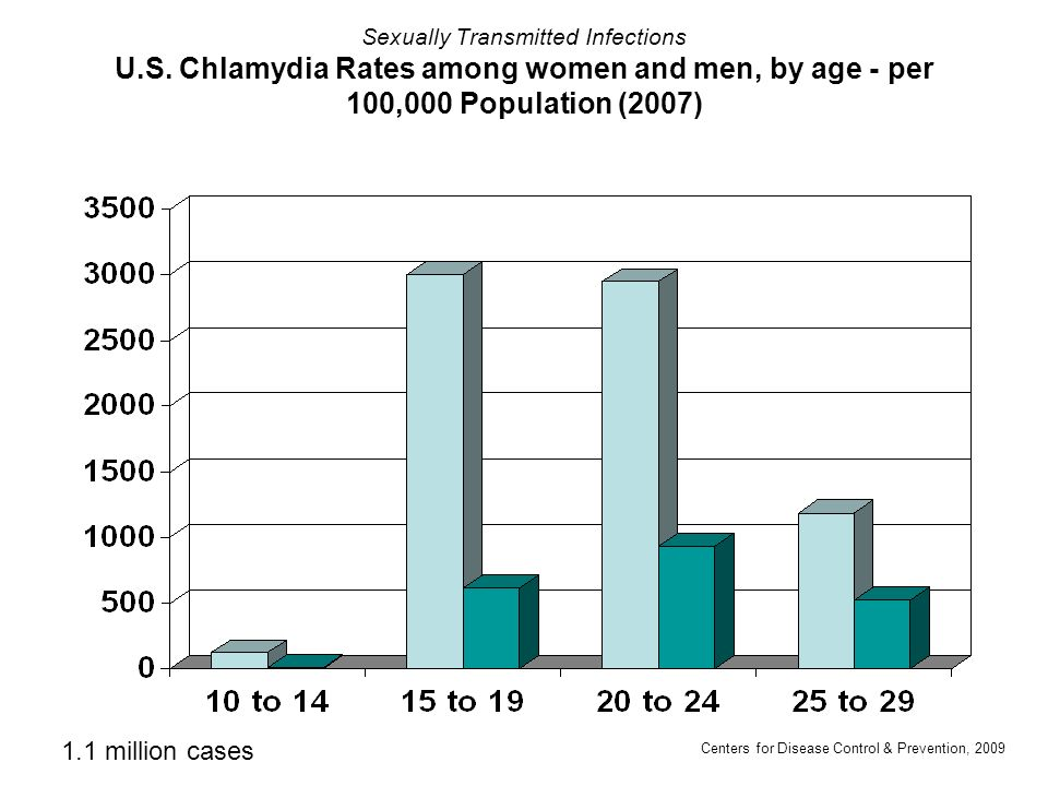 Sexually Transmitted Infections U. S