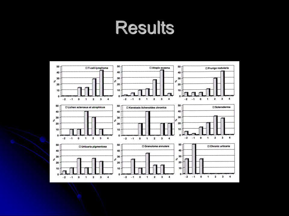Results -improvement observed for each disease group except for chronic urticaria and some rare sclerosing skin diseases: