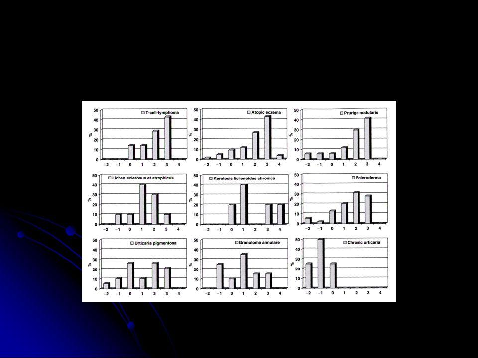 -similar good results in prurigo nodularis, lichen sclerosis et atrophicus, keratosis lichenoides chronica, scleroderma.