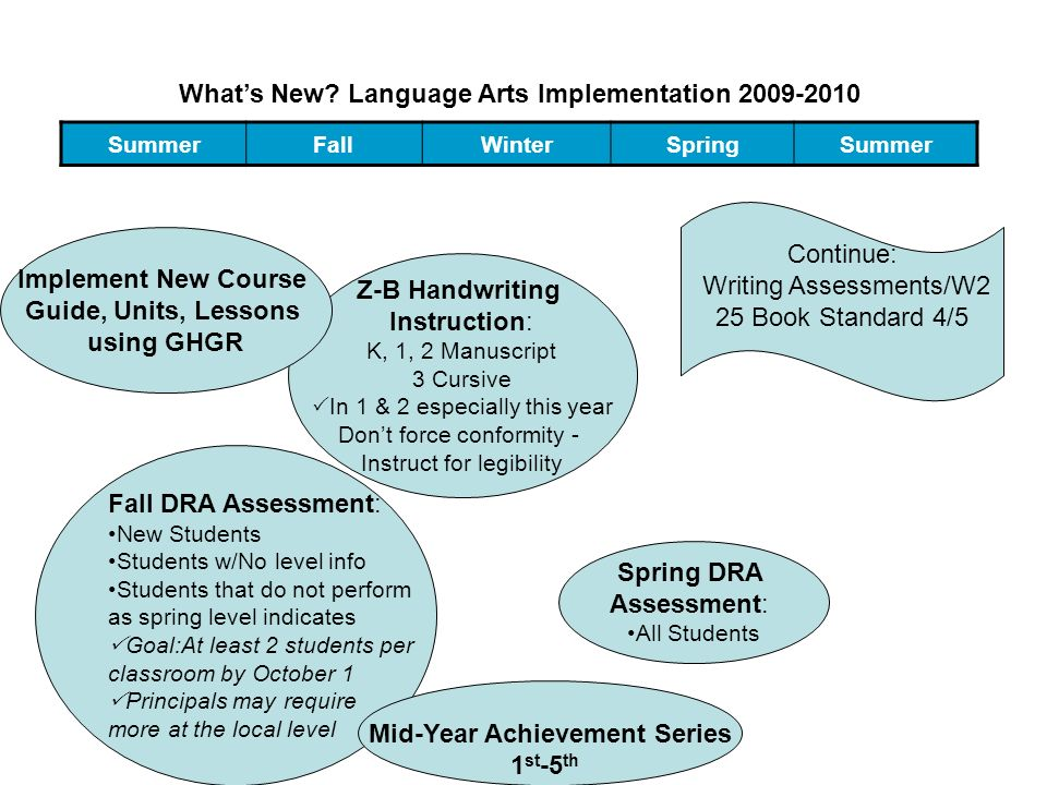 What's New Language Arts Implementation 2009-2010