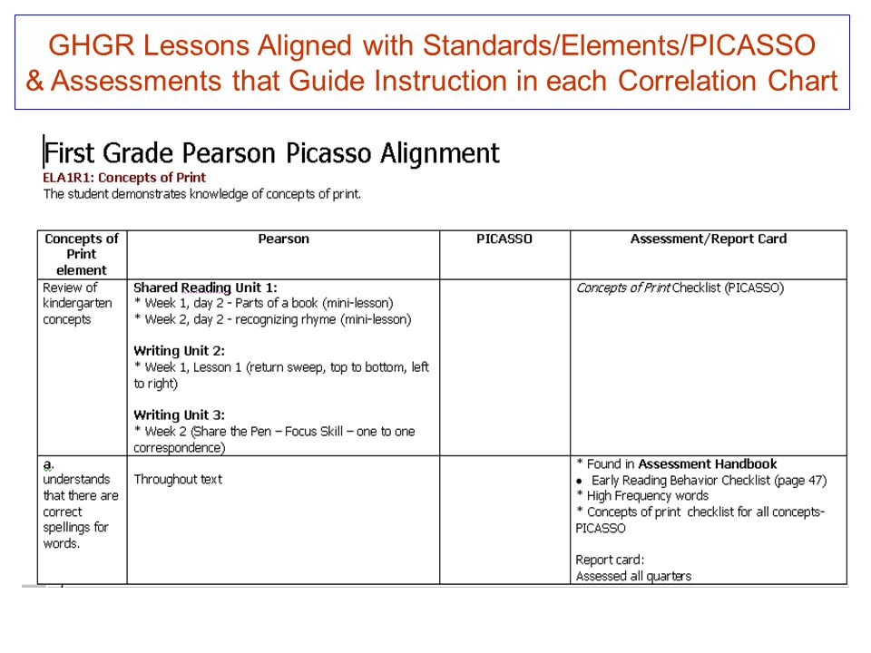 GHGR Lessons Aligned with Standards/Elements/PICASSO