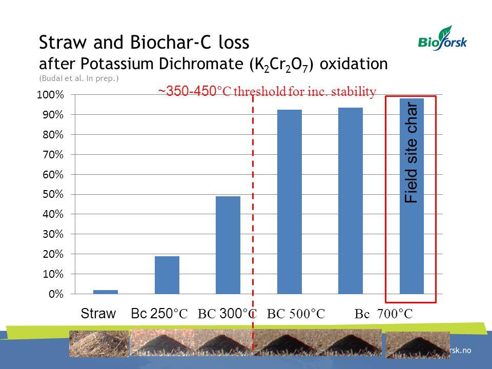 Straw and Biochar-C loss after Potassium Dichromate (K2Cr2O7) oxidation (Budai et al. In prep.)