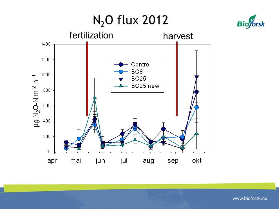 N2O flux 2012 fertilization harvest