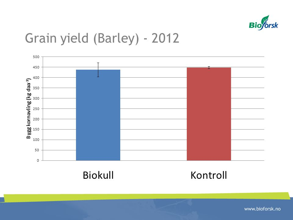 Grain yield (Barley) - 2012