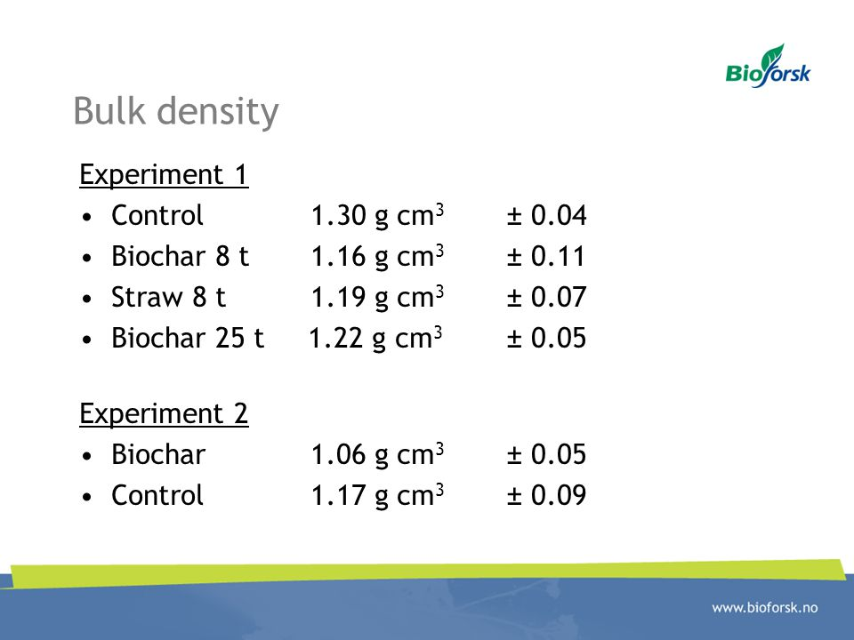 Bulk density Experiment 1 Control 1.30 g cm3 ± 0.04