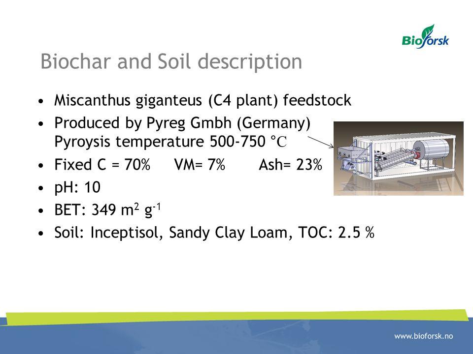 Biochar and Soil description