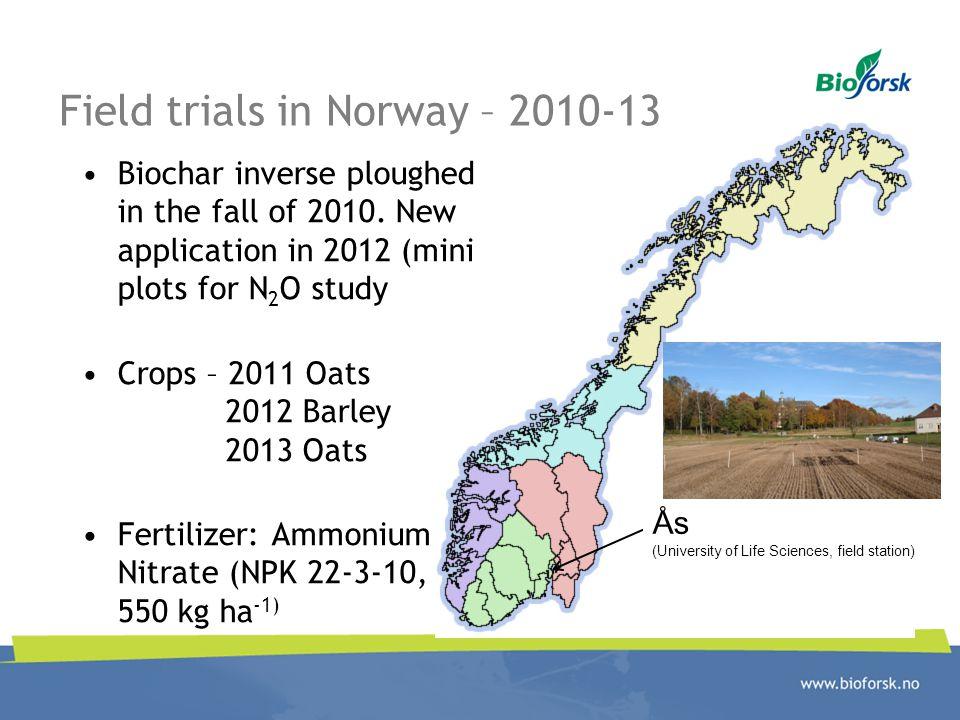 Field trials in Norway – 2010-13