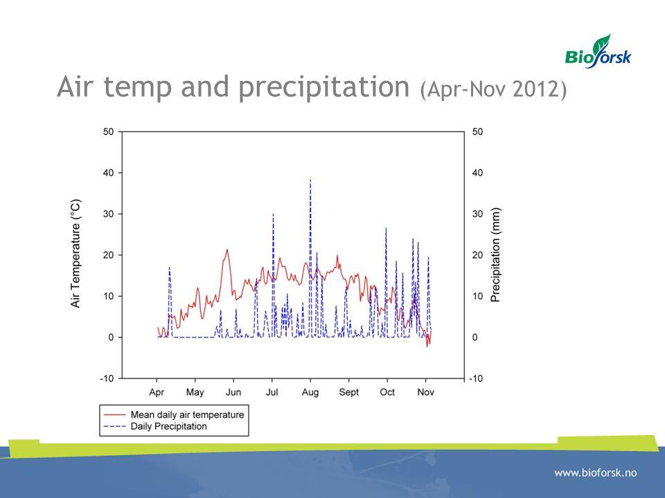 Air temp and precipitation (Apr-Nov 2012)