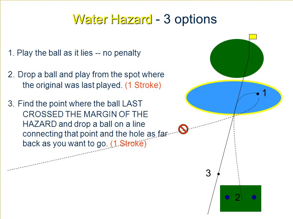 Water Hazard - 3 options 1. Play the ball as it lies -- no penalty.