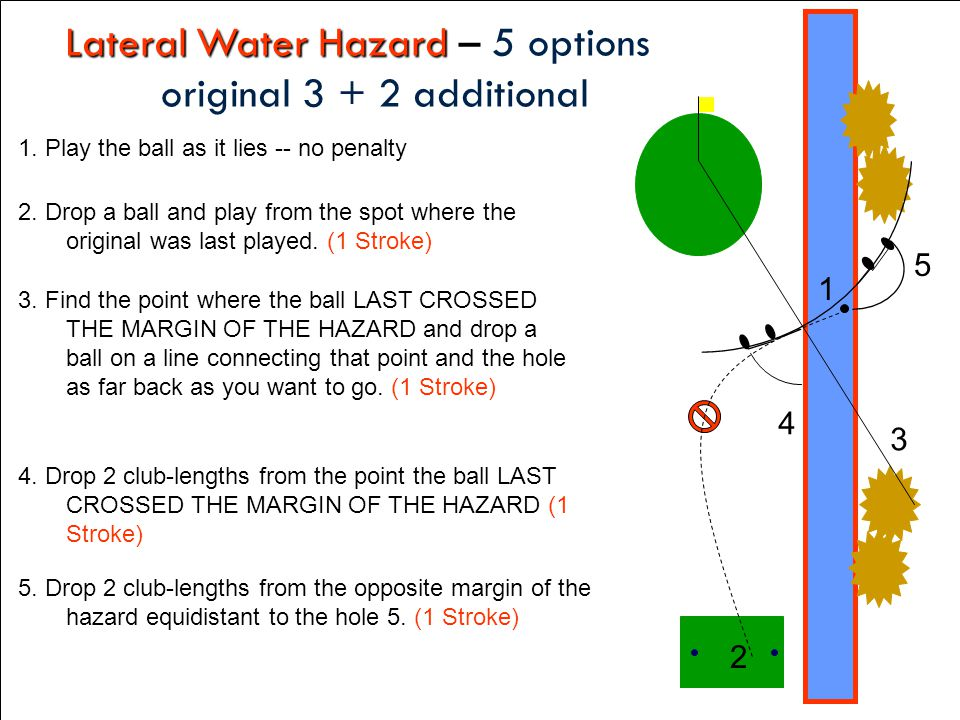 Lateral Water Hazard – 5 options original 3 + 2 additional