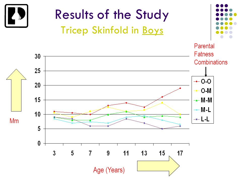 Results of the Study Tricep Skinfold in Boys