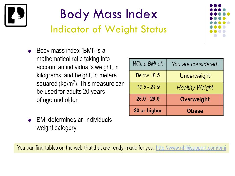 Body Mass Index Indicator of Weight Status
