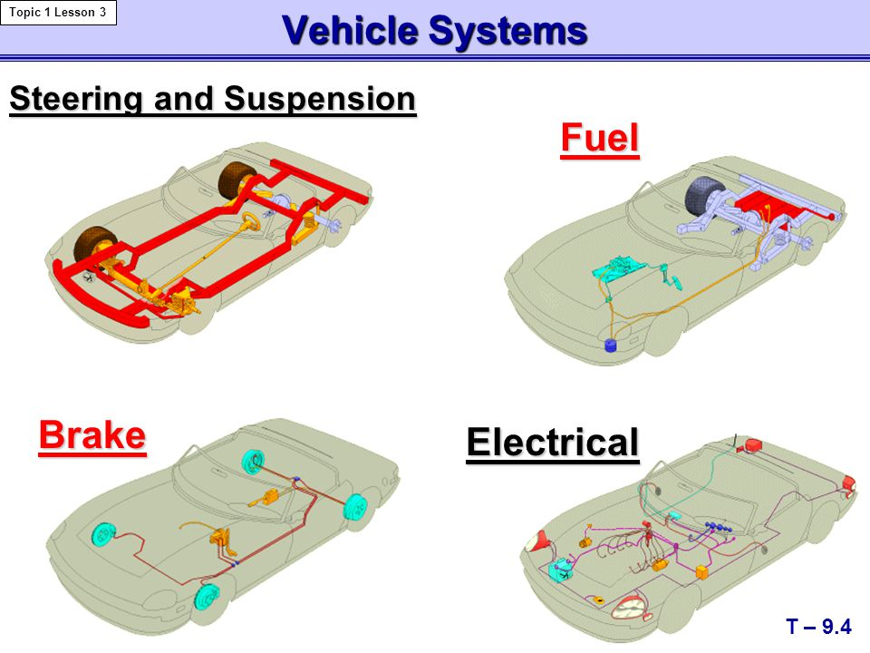 Vehicle Systems Fuel Brake Electrical Steering and Suspension T – 9.4