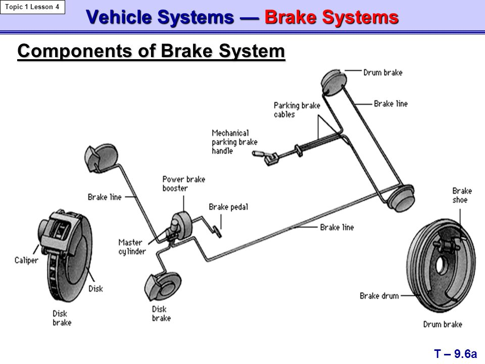 Vehicle Systems — Brake Systems