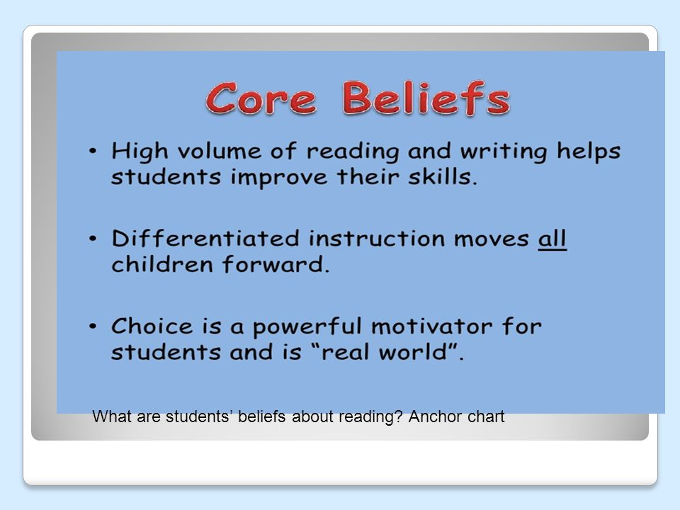 What are students' beliefs about reading Anchor chart