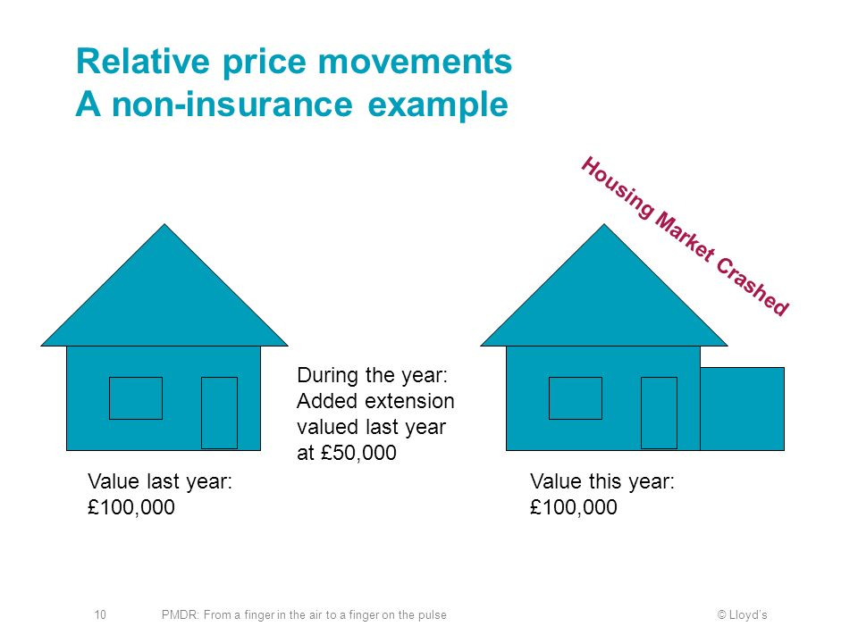 Relative price movements A non-insurance example