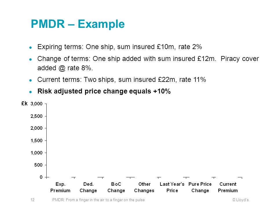 PMDR – Example Expiring terms: One ship, sum insured £10m, rate 2%