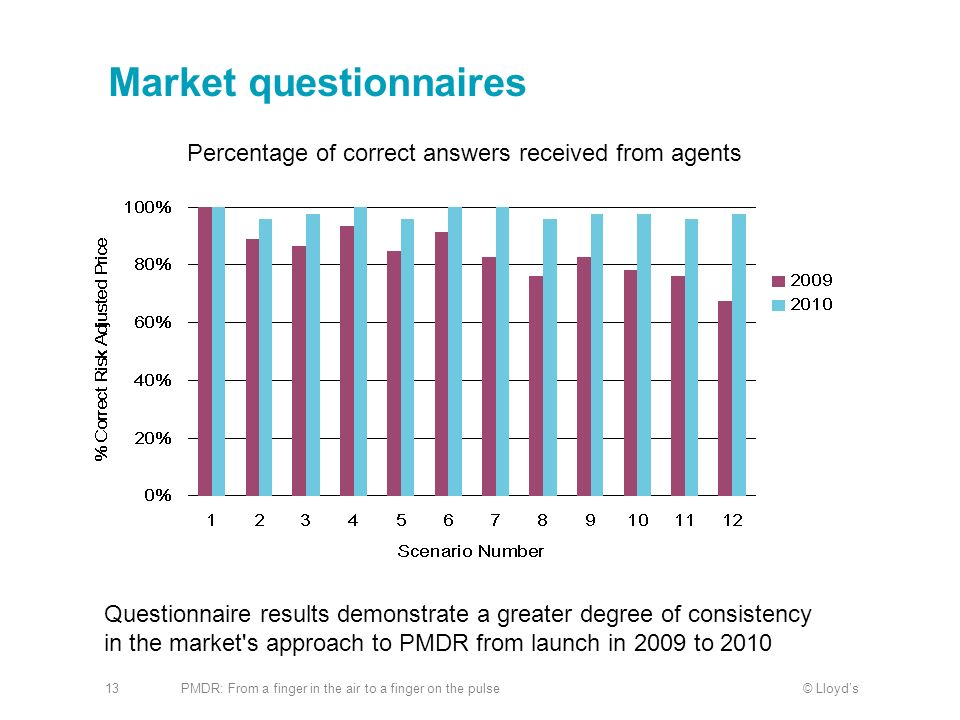 Market questionnaires