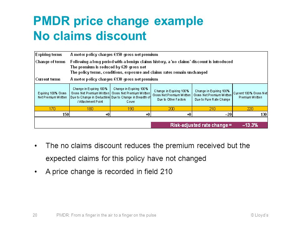 PMDR price change example No claims discount