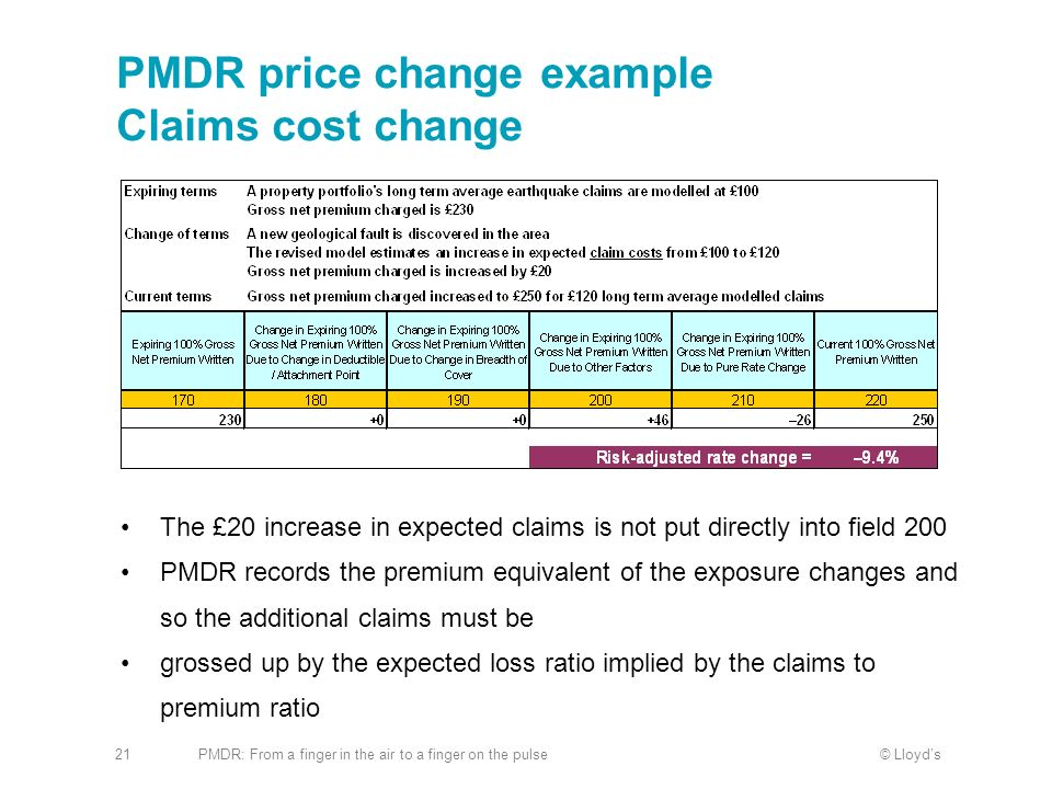 PMDR price change example Claims cost change