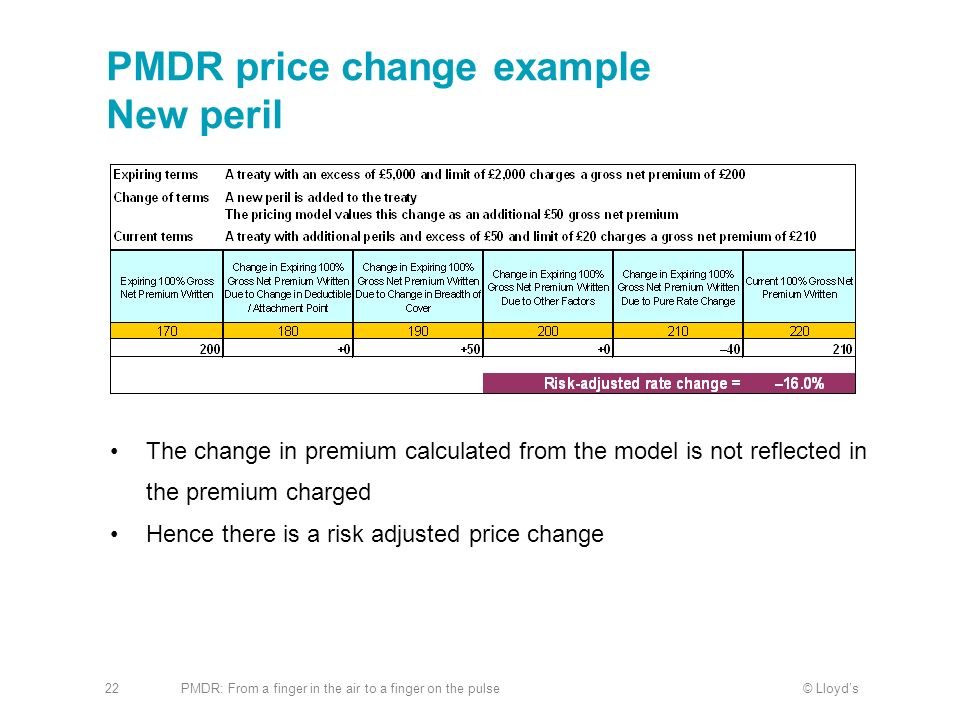 PMDR price change example New peril