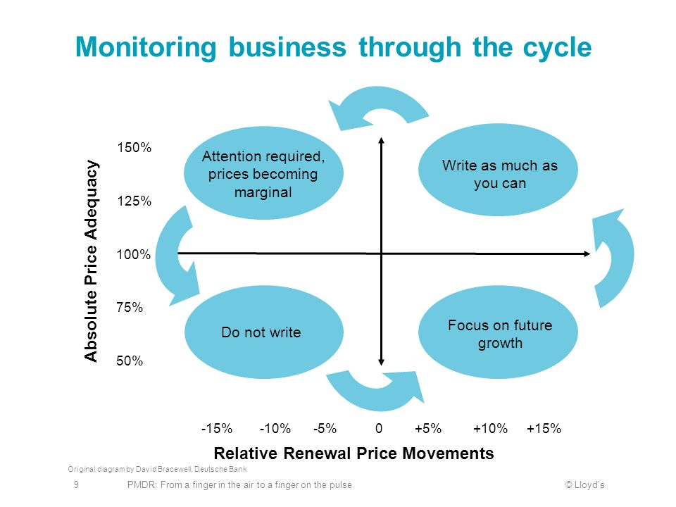Monitoring business through the cycle