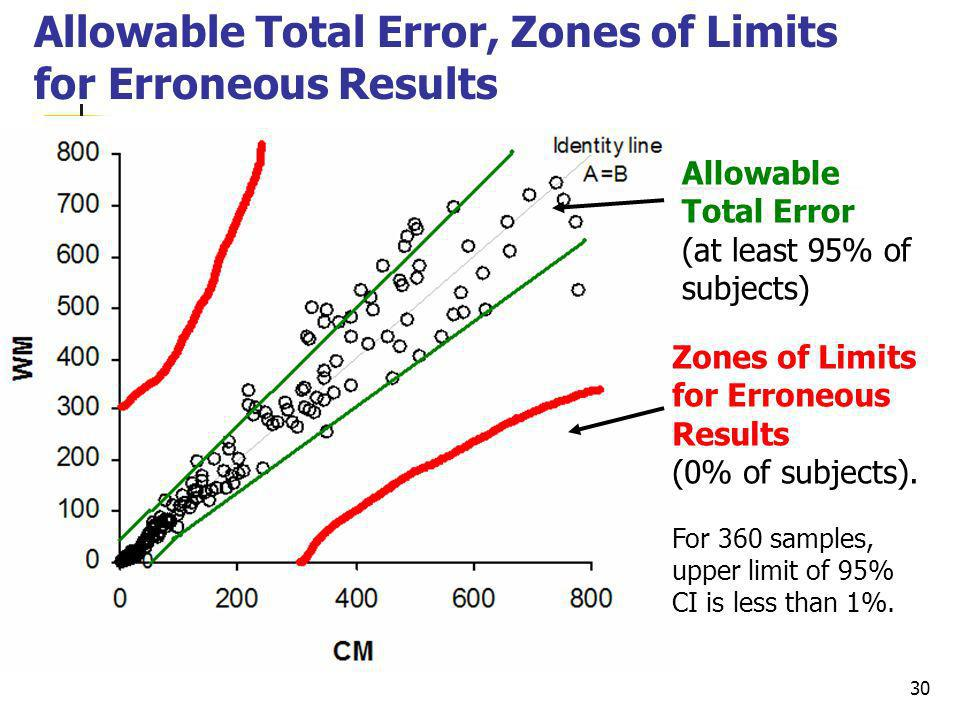 Allowable Total Error, Zones of Limits for Erroneous Results