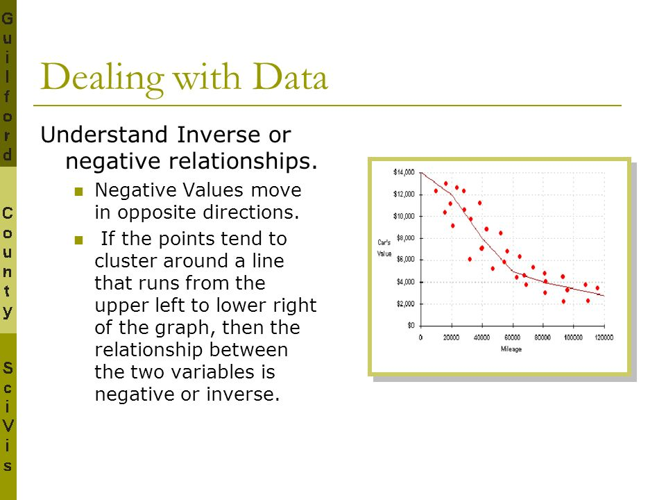 Dealing with Data Understand Inverse or negative relationships.