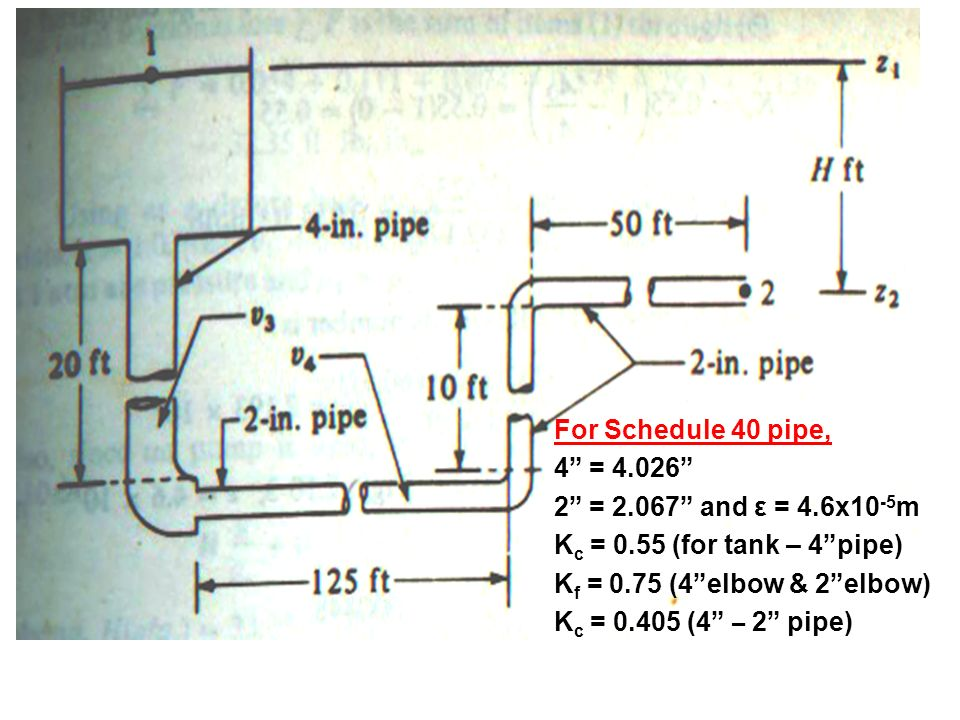 For Schedule 40 pipe, 4 = 4.026 2 = 2.067 and ε = 4.6x10-5m. Kc = 0.55 (for tank – 4 pipe) Kf = 0.75 (4 elbow & 2 elbow)