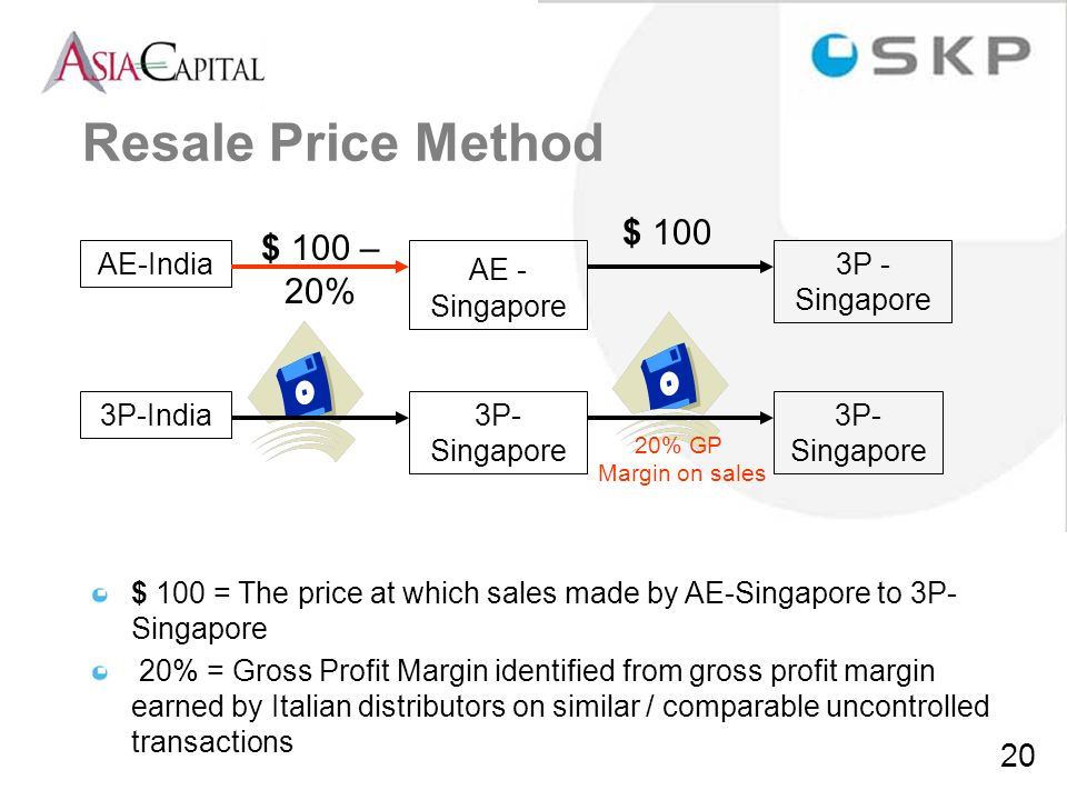 Resale Price Method $ 100 $ 100 – 20% AE-India AE - Singapore