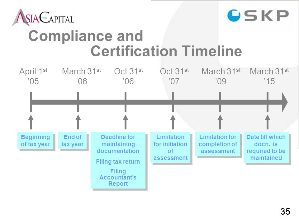 Compliance and Certification Timeline