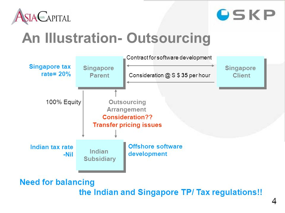 An Illustration- Outsourcing