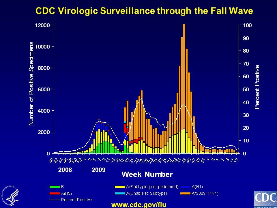 CDC Virologic Surveillance through the Fall Wave