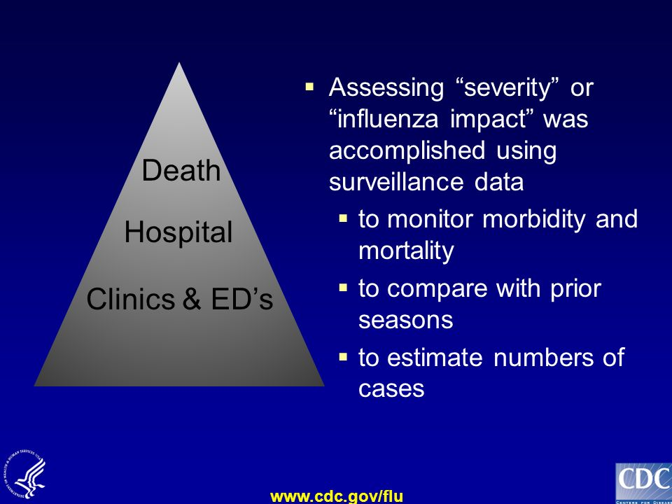 Death Hospital Clinics & ED's